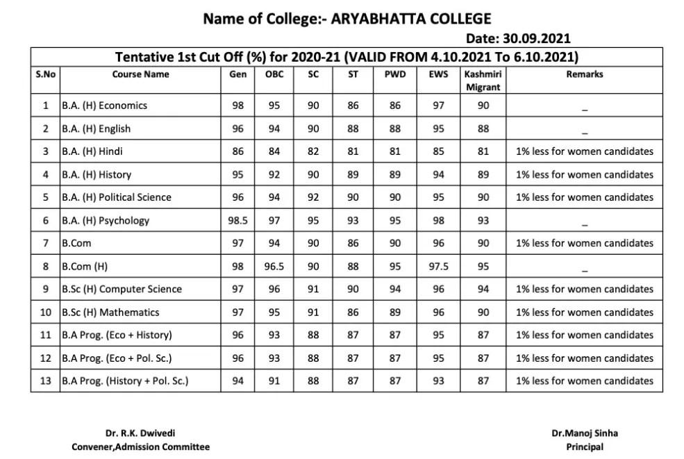 DU 1st Cut off List 2021: Aryabhatta College released First Cut off List