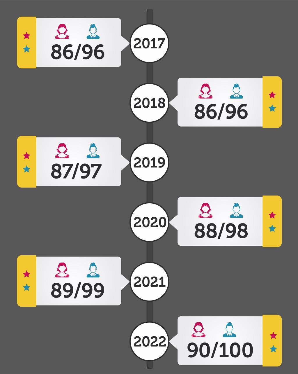O que muda no clculo da aposentadoria com a regra 8595 da MP n 6762015