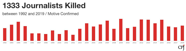 The number of journalists killed each year between 1992-2018. Chart and data courtesy of the Committee to Protect Journalists. (CPJ)