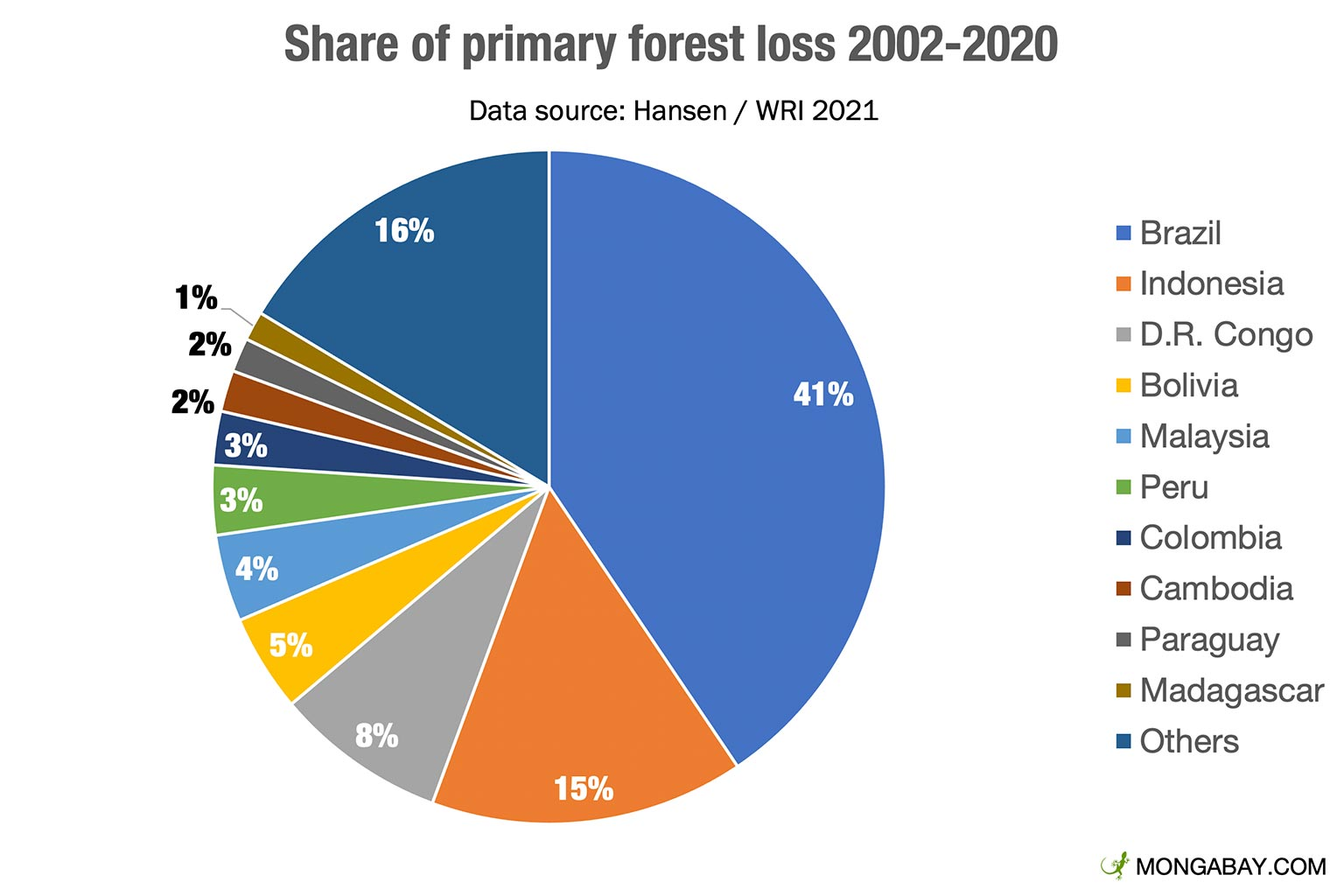 This magnitude of destruction has significant social, economic and environmental impacts, not only at local level, but also globally. Global Forest Loss Increased In 2020