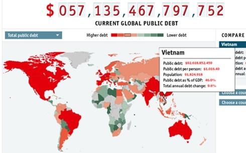 nợ công, ngân sách, người dân, đầu người, thu nhập, ODA, nợ-công, ngân-sách, người-dân, đầu-người, thu-nhập, ODA,