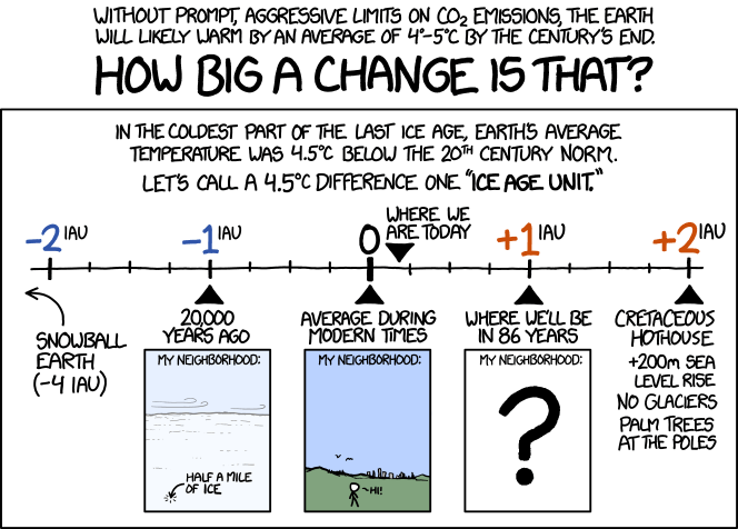 Climate Change according to xkcd