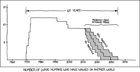 XKCD-65Years