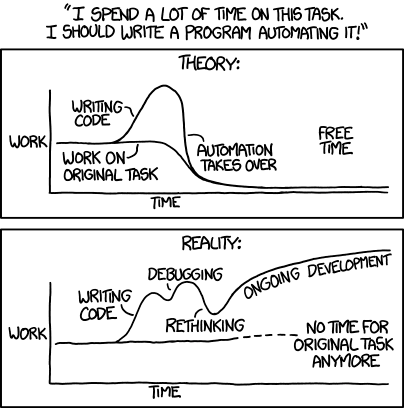 An xkcd.com comic strip related to automation