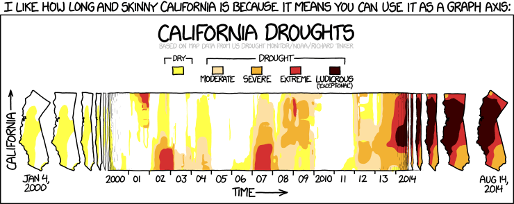 xkcd california drought graph