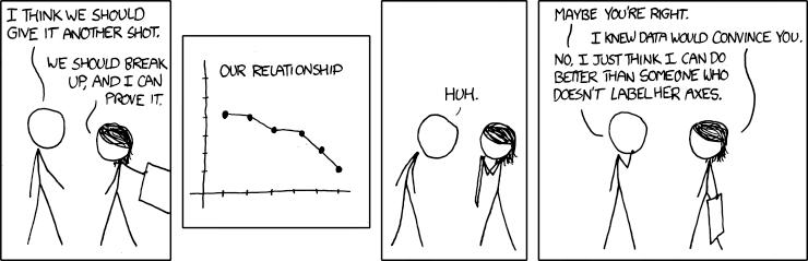 Statistik & Liebe, Partnerschaft, Trennung