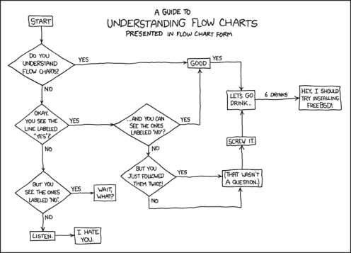 Guide to flowcharts