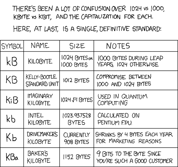 xkcd strip - Kilobyte