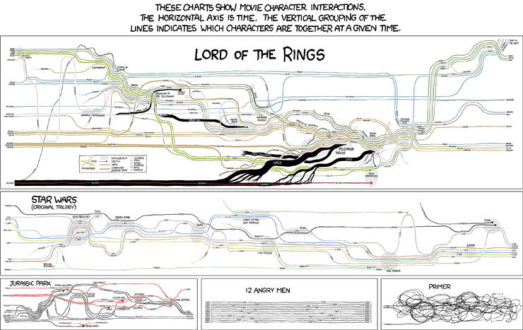 XKCD Movie Narrative Charts