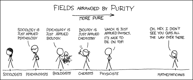 The fields of natural science, arranged on a 'purity scale'