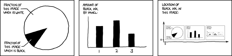 xkcd infro graphics