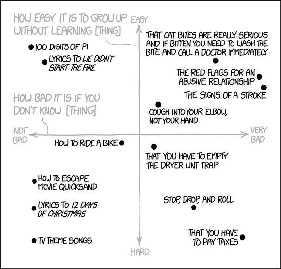"XKCD cartoon, ""How Easy It Is to Grow Up Without Learning [Thing]"""
