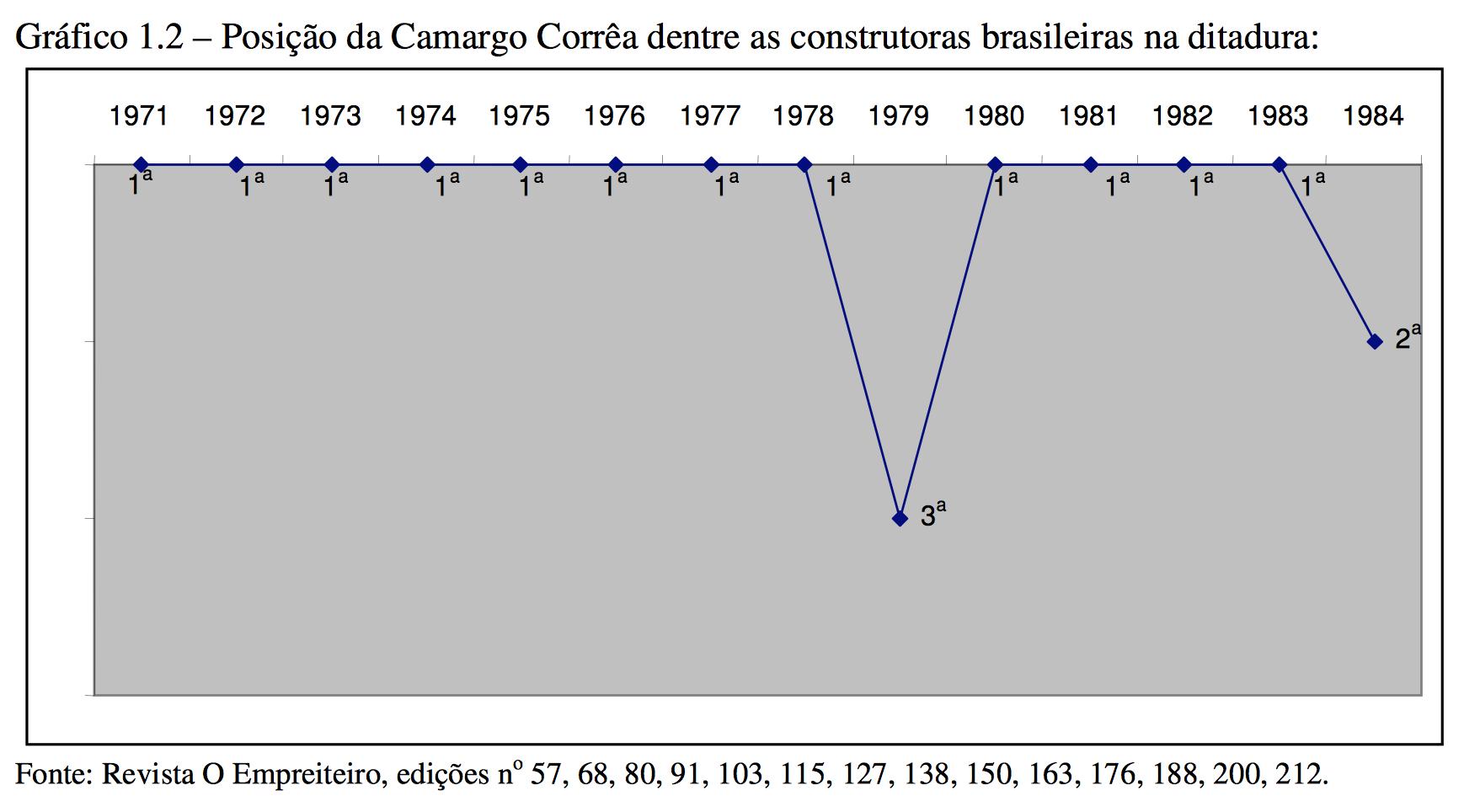Ranking-Camargo-ditadura