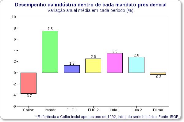producao industrial por presidente