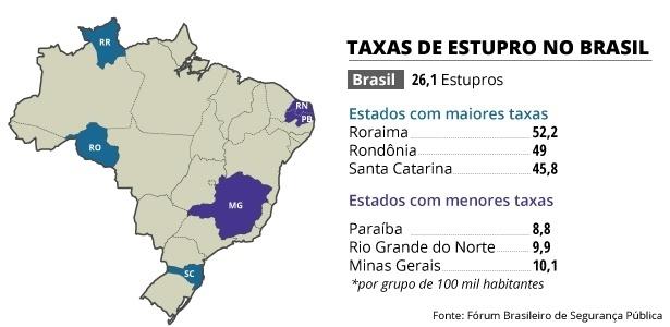 Resultado de imagem para estupros no brasil
