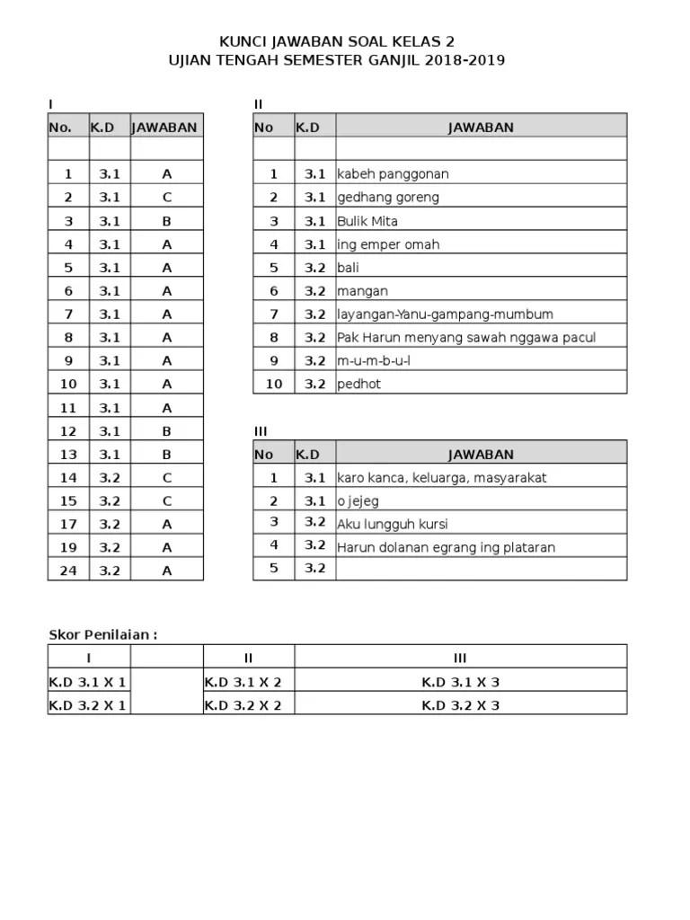 "Tepatnya pada materi 1 tentang ""oprasi hitung pecahan"" Lks Bahasa Jawa Kelas 10 Semester 1 Kurikulum 2013 Cara Golden"