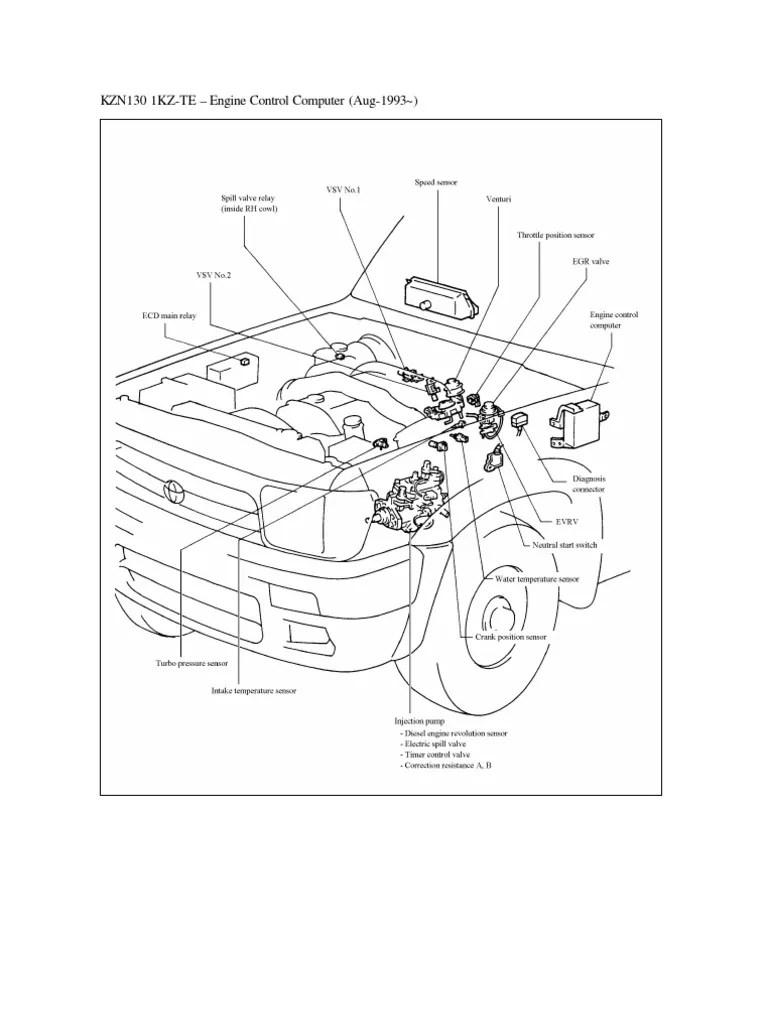 1ktze pinin pinout throttle turbocharger 1ktze pinin pinout throttle turbocharger 1kz te diagnostic codes at 1kz engine wiring diagram