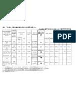 多益測驗分數換算對照表