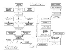 Pathophysiology Of Pneumonia Diagram Scribd – Periodic