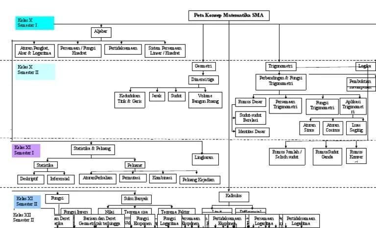 Apa yang anda ketahui tentang: Peta Konsep Sma Pdf