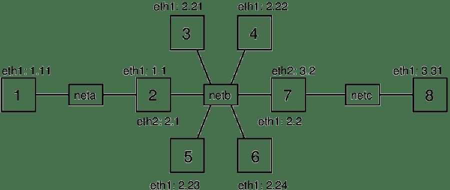 Topologija mreže