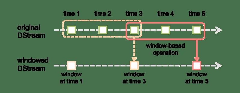 Window opcija