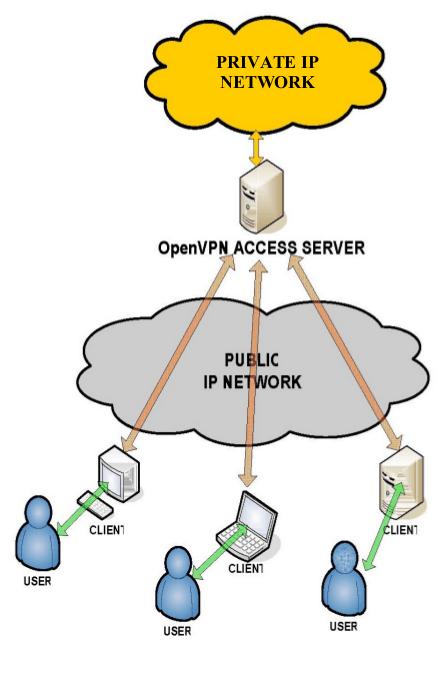 OpenVPN sema