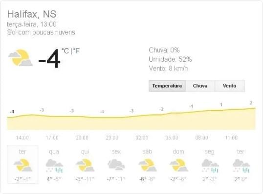 Clima em Halifax, Nova Scotia, Canadá.