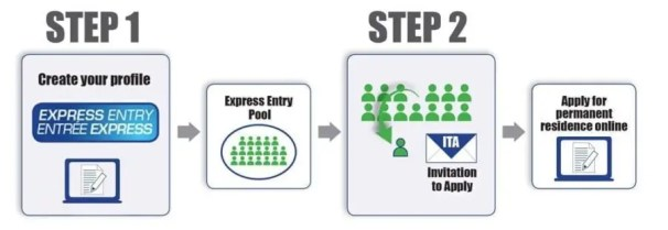 Express Entry Como Funciona - Processo Federal de Imigração para o Canadá