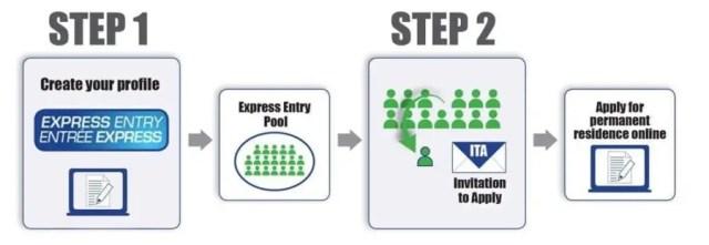 Como Funciona o Express Entry do Processo Federal de Imigracao Canada; Draw