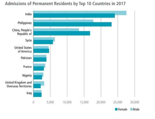 Países que mais mandaram imigrantes em 2017 para o Canada
