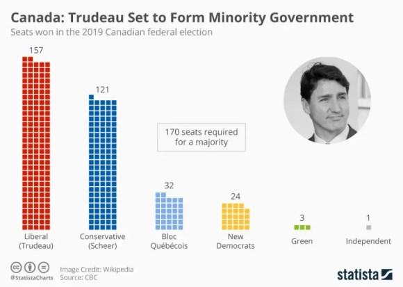 Como funcionam as Eleições no Canadá