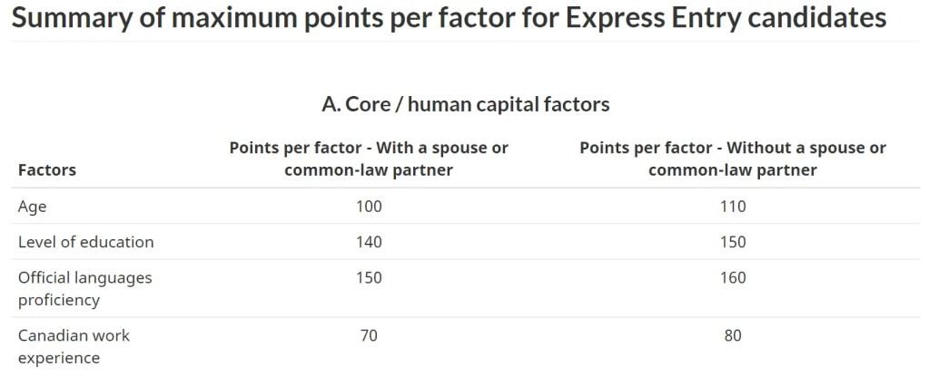 Core Points - Pontos Core do Express Entry Calculator