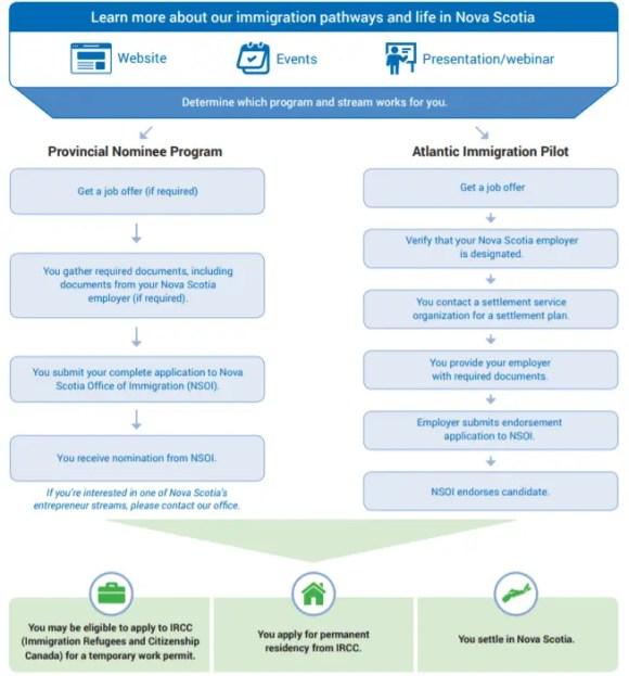 Infográfico organizado pelo Escritório de Imigração de Nova Escocia