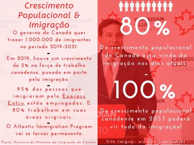 Ministro da Imigração do Canadá: Marco Mendicino; Infográfico