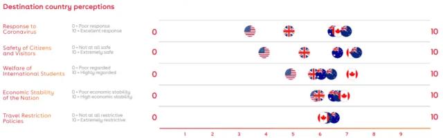 Gráfico dos países tentando atrair estudantes internacionais