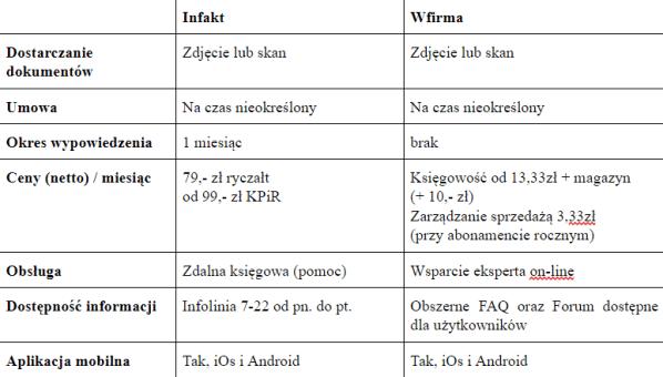 Tabela informacyjna infakt / wfirma