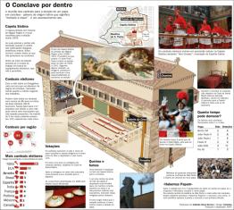 O conclave por dentro ©SNPC