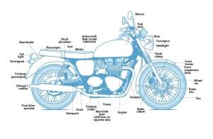 Dizionario inglese per i bikers: e cavarsela all'estero