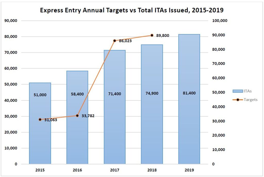 *The 2015 target is the projected high for FSWC and FSTC admissions. The projected low was 47,000.