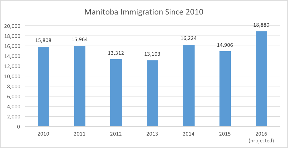 Manitoba Immigration Since 2010