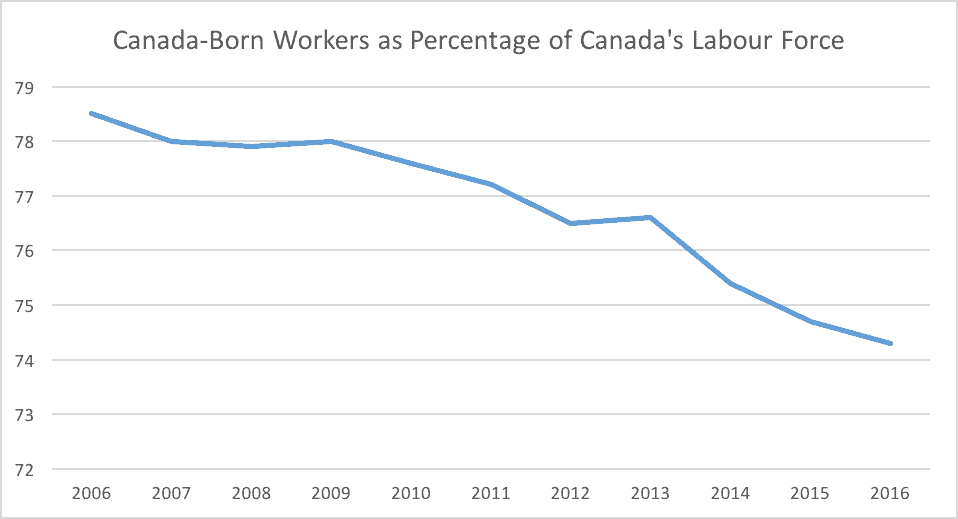 Canada Born Workers as Percentage of Canada's Labour Force