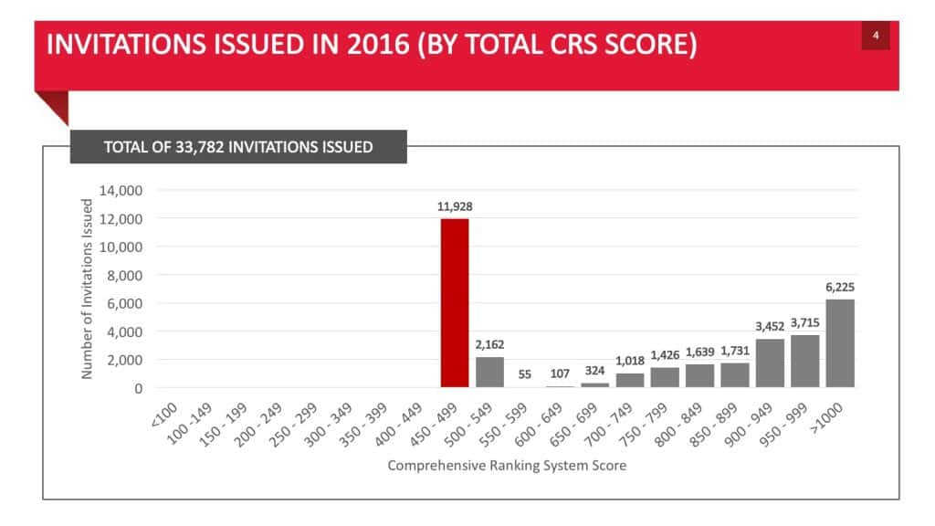 INVITATIONS ISSUED IN 2016 (BY TOTAL CRS SCORE)