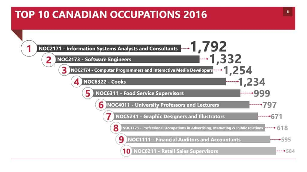 TOP 10 CANADIAN OCCUPATIONS 2016