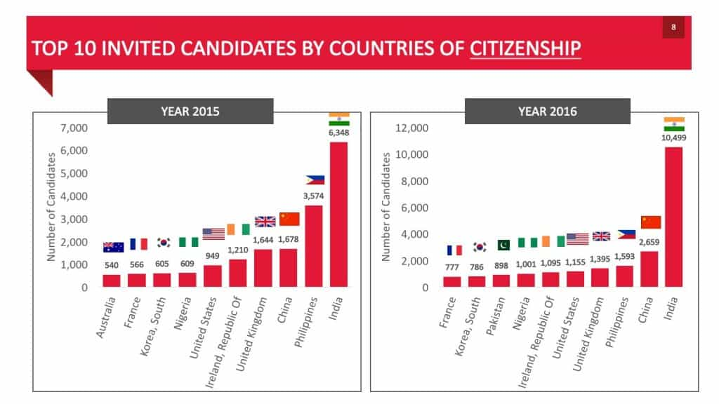 TOP 10 INVITED CANDIDATES BY COUNTRIES OF CITIZENSHIP