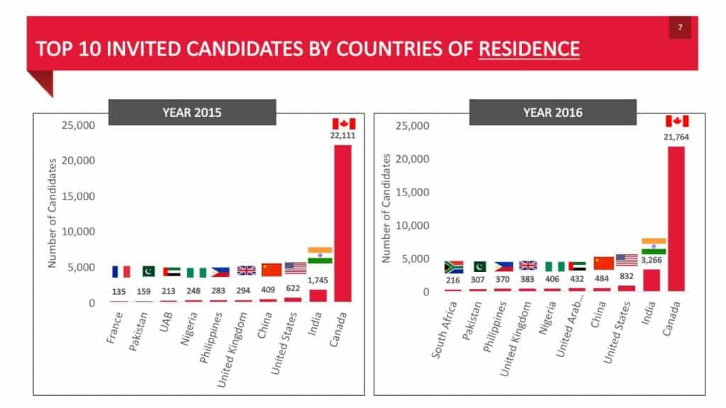 TOP 10 INVITED CANDIDATES BY COUNTRIES OF RESIDENCE