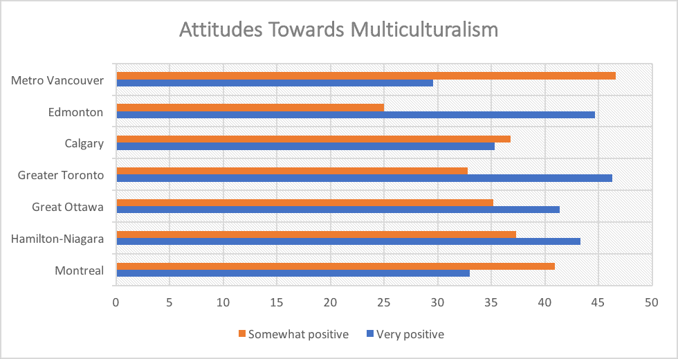 Attitudes Towards Multiculturalism