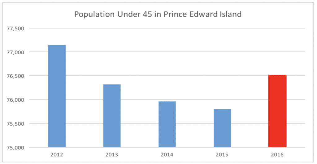 Population Under 45 in Prince Eduard Island