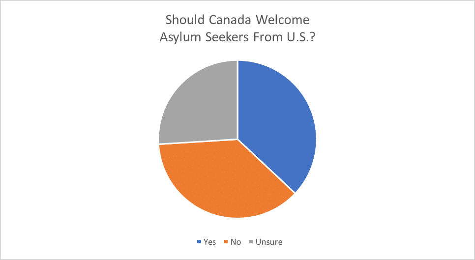 Should Canada Welcome 