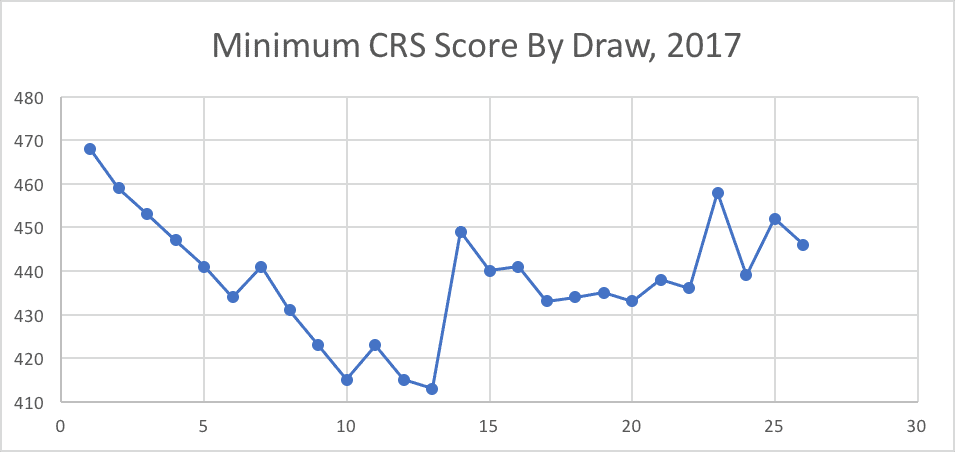 Minimum CRSScore By Draw, 2017